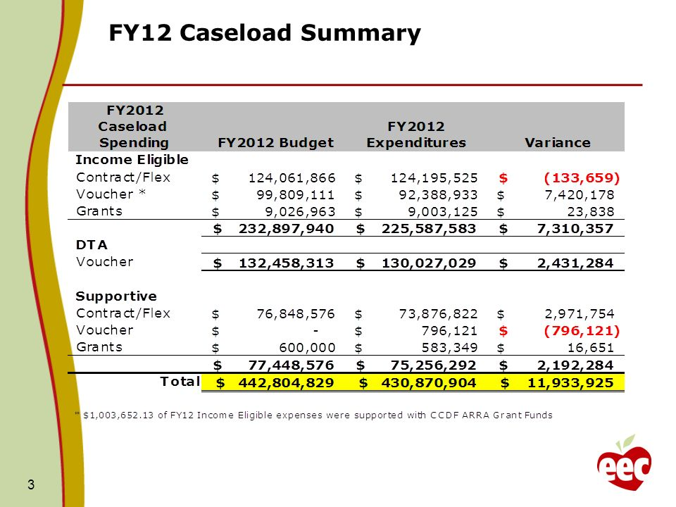 FY12 Caseload Summary 3