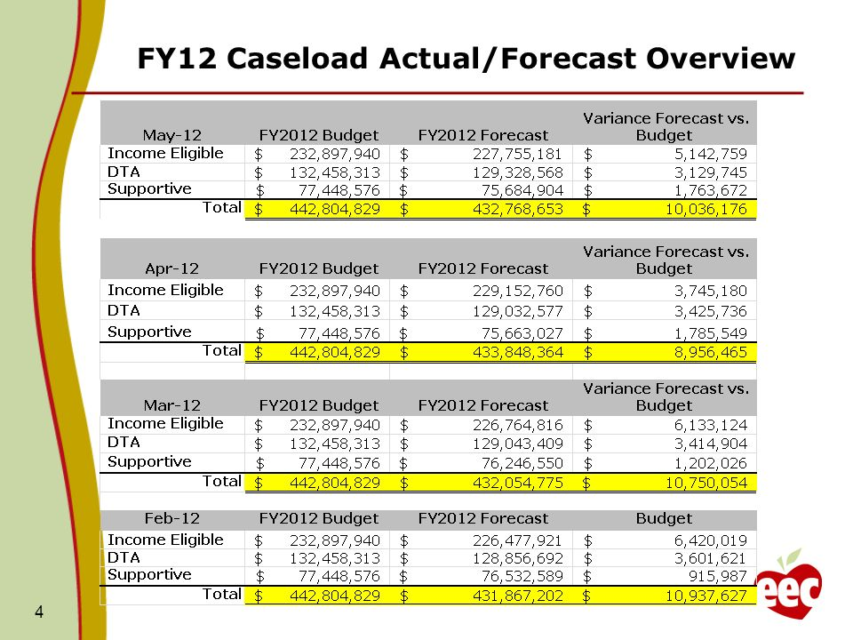 FY12 Caseload Actual/Forecast Overview 4