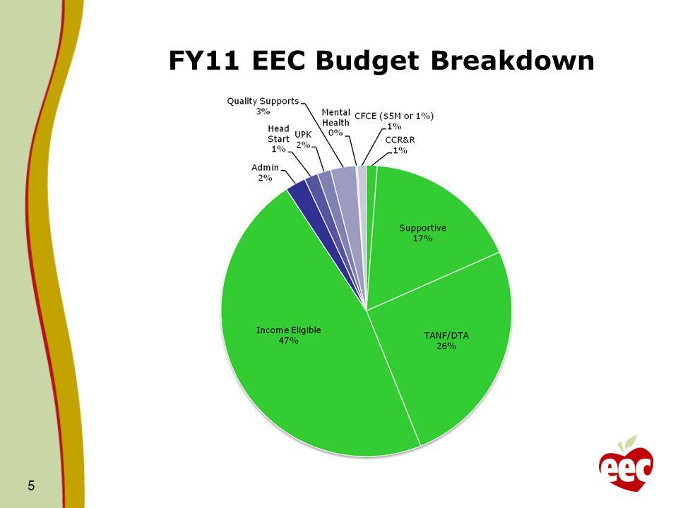 FY11 EEC Budget Breakdown 5