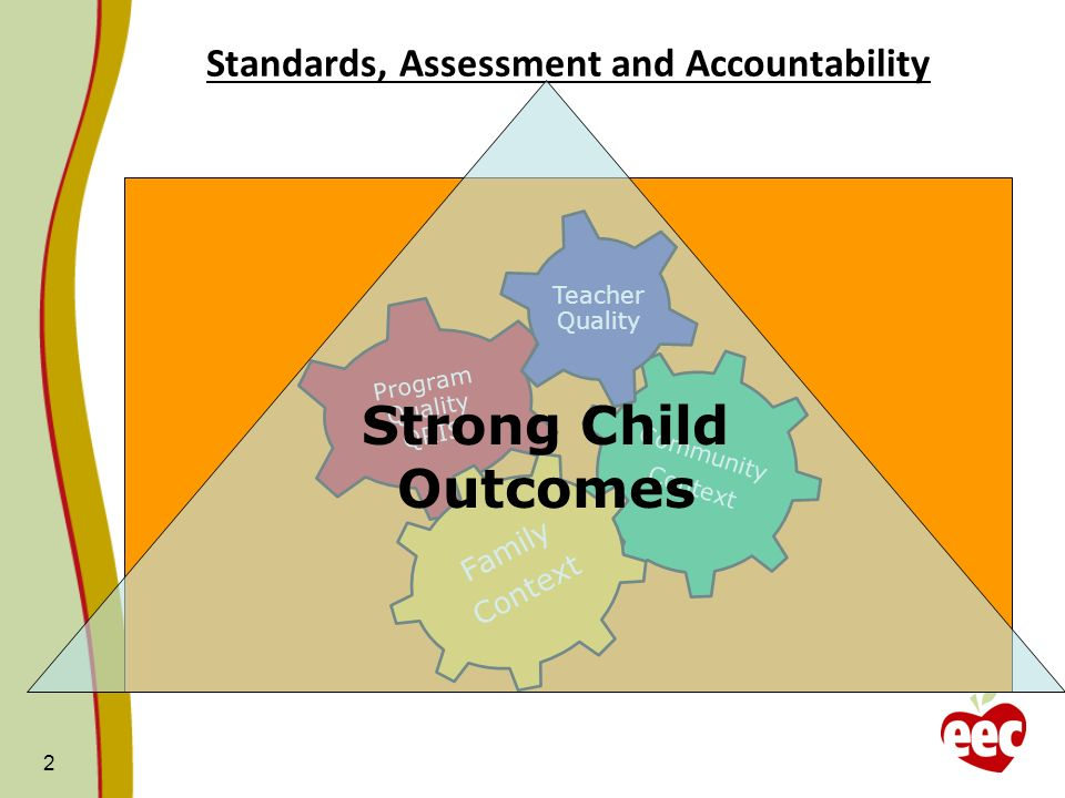 Formative Assessment Norm Referenced Summative Assessment Access to educational screenings and assessments for all children EEC Comprehensive Assessment Strategy 450,000 children: in communities, EEC programs, and schools – including Child Find, CFCE programs Types: PPVT, EVT, Woodcock Johnson Social/Emotional Provider: Public schools, community ECE programs Types: Work Sampling, High Scope, Creative Curriculum Provider: Public schools, community ECE programs Screening Assessments (e.g., ASQ, ASQ-SE) Program Environment (Adult/Child Interactions)