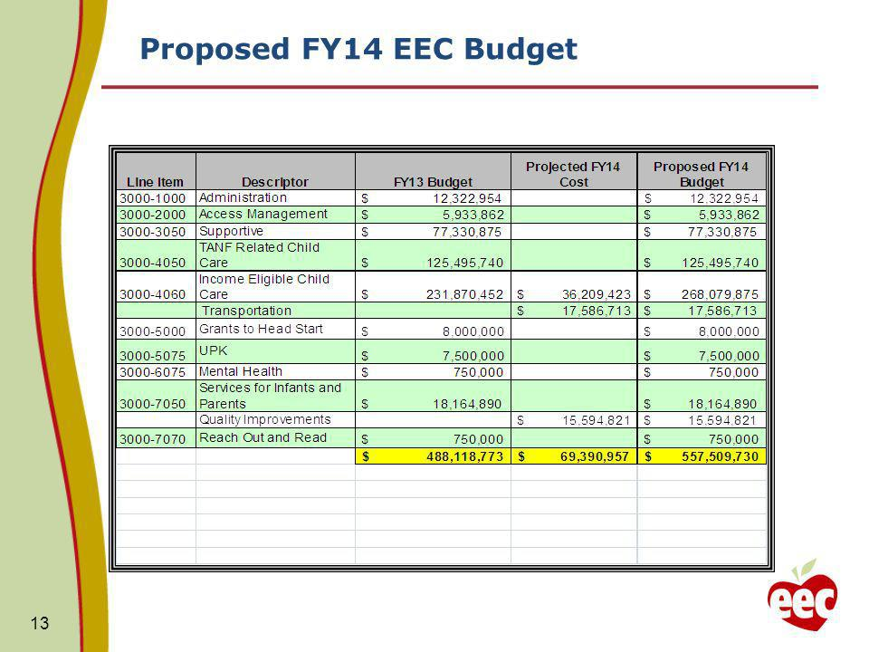 Proposed FY14 EEC Budget 13