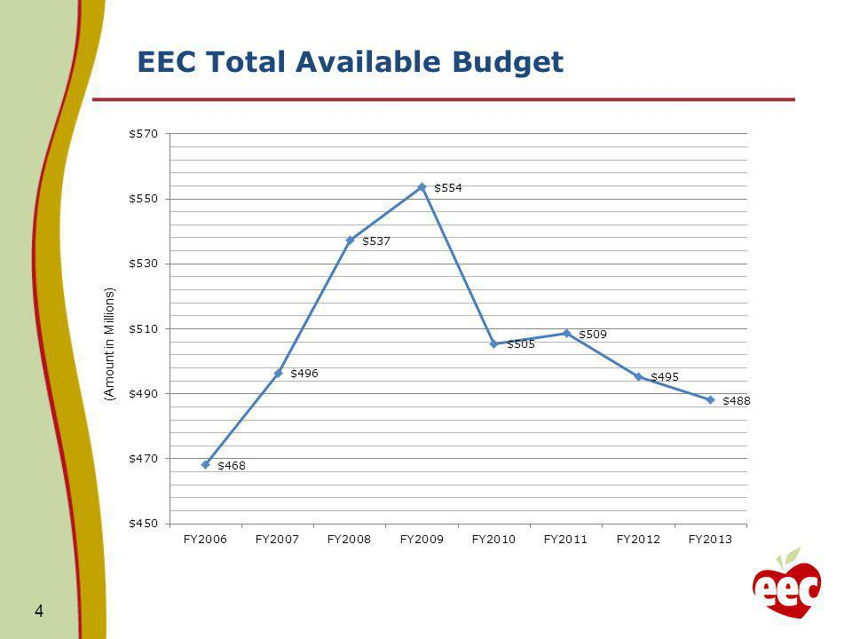 EEC Total Available Budget 4 (Amount in Millions)