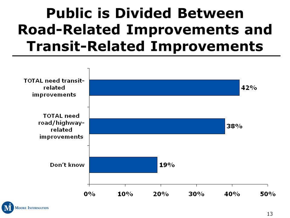 13 Public is Divided Between Road-Related Improvements and Transit-Related Improvements