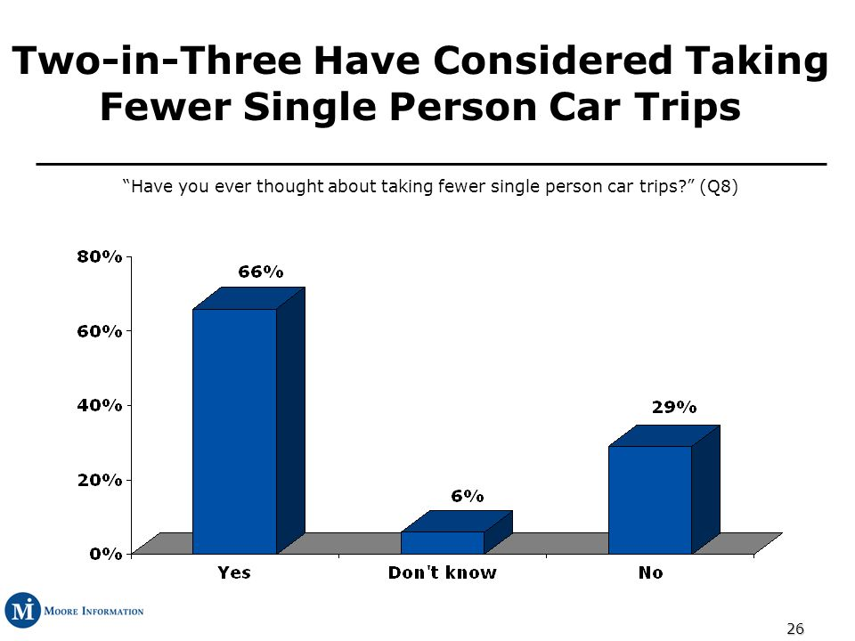 26 Two-in-Three Have Considered Taking Fewer Single Person Car Trips Have you ever thought about taking fewer single person car trips.