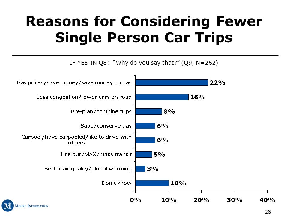 28 Reasons for Considering Fewer Single Person Car Trips IF YES IN Q8: Why do you say that.