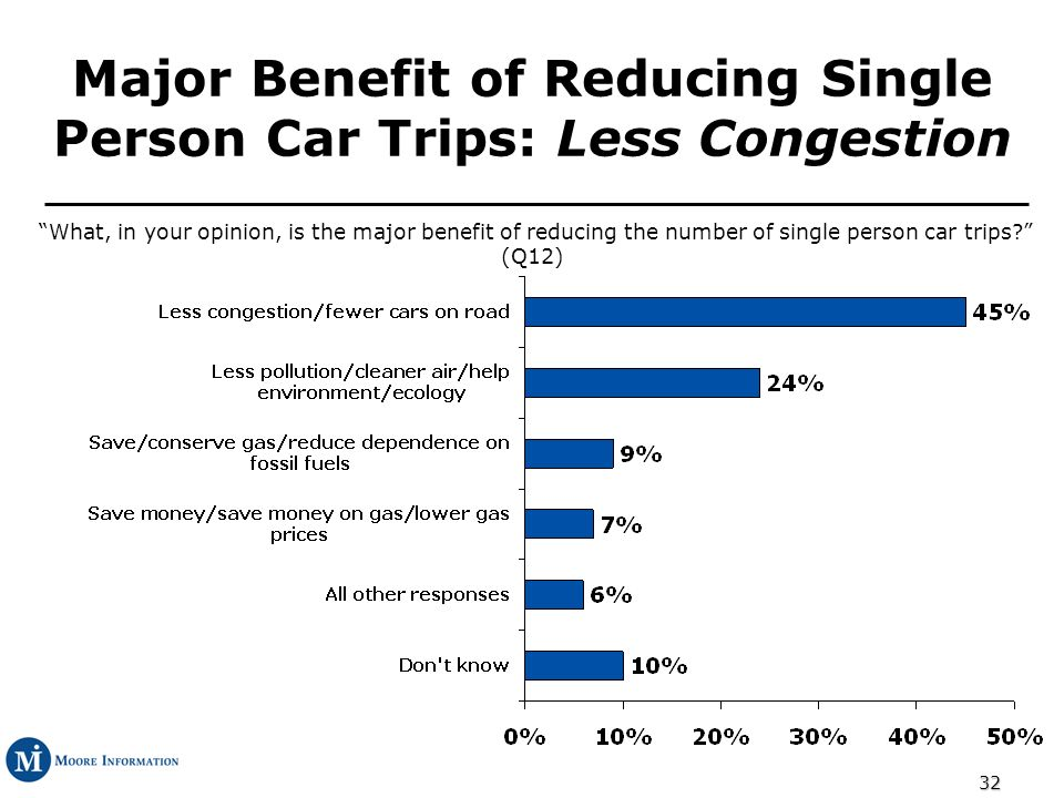 32 Major Benefit of Reducing Single Person Car Trips: Less Congestion What, in your opinion, is the major benefit of reducing the number of single person car trips.