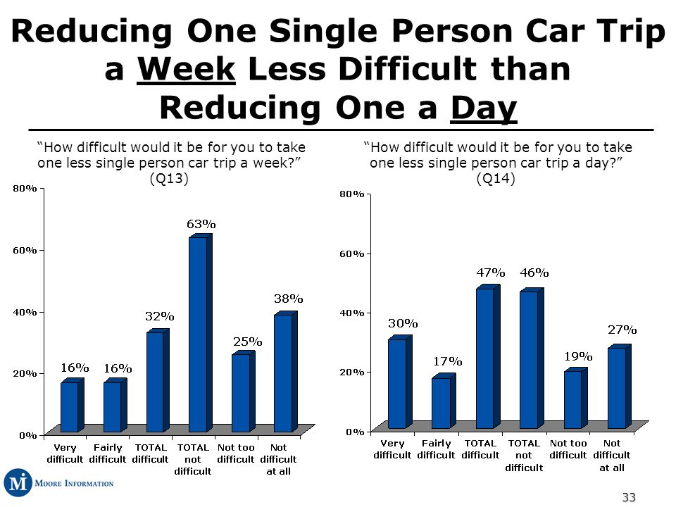 33 Reducing One Single Person Car Trip a Week Less Difficult than Reducing One a Day How difficult would it be for you to take one less single person car trip a week.