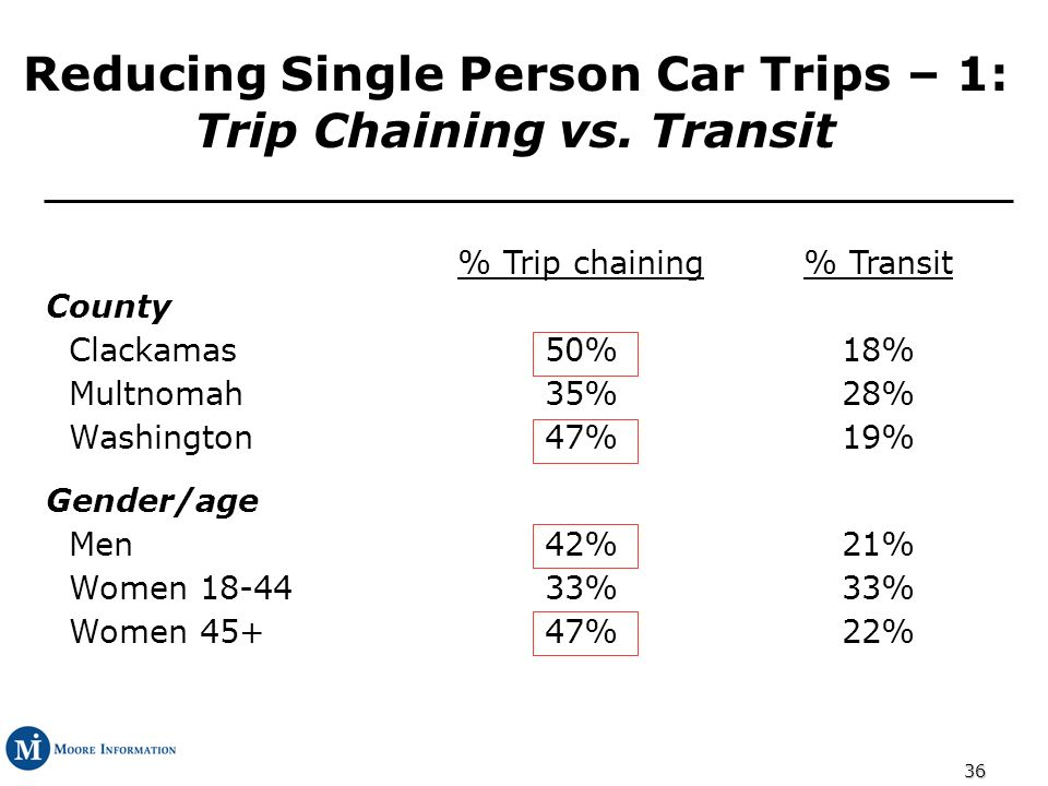 36 Reducing Single Person Car Trips – 1: Trip Chaining vs.