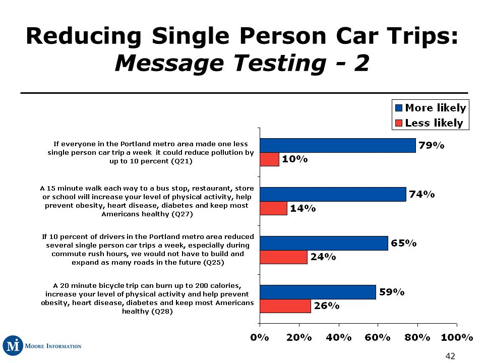 42 Reducing Single Person Car Trips: Message Testing - 2