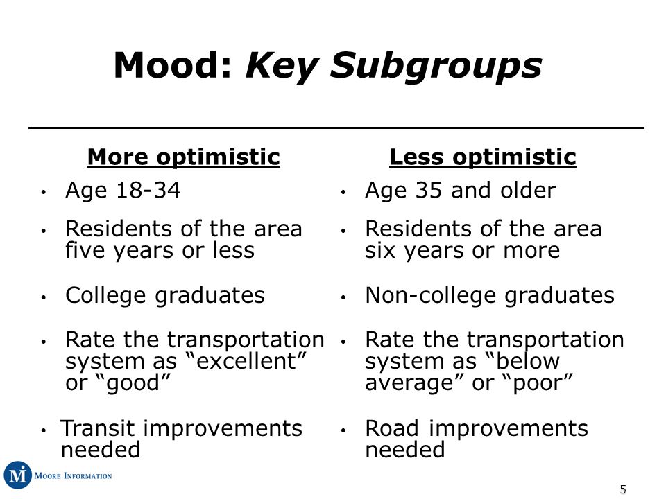 5 Mood: Key Subgroups More optimisticLess optimistic Age 18-34 Age 35 and older Residents of the area five years or less Residents of the area six years or more College graduates Non-college graduates Rate the transportation system as excellent or good Rate the transportation system as below average or poor Transit improvements needed Road improvements needed