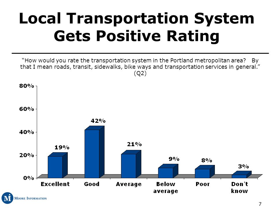 18 Congestion is the Leading Transportation Problem Thinking now from a personal standpoint, which one of the following is the biggest problem for you when getting from one place to another in the Portland metro area.