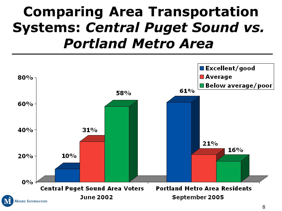 19 Congestion Leading Problem: County, Age and Transportation Projects Needed % Congestion County Clackamas36% Multnomah43% Washington48% Age 18-3431% 35-4443% 45-6451% 65+37% Transportation projects needed Transit40% Roads51%