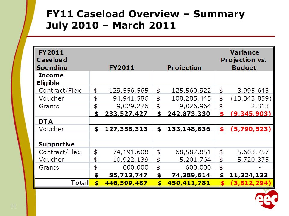 FY11 Caseload Overview – Summary July 2010 – March 2011 11