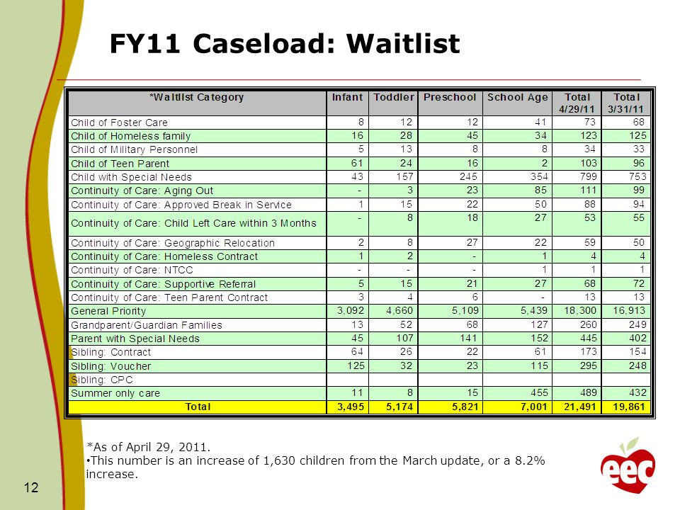 FY11 Caseload: Waitlist 12 *As of April 29, 2011.