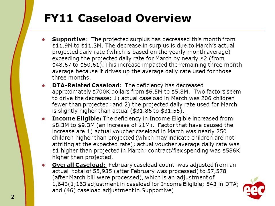 FY11 Caseload Overview Supportive: The projected surplus has decreased this month from $11.9M to $11.3M.