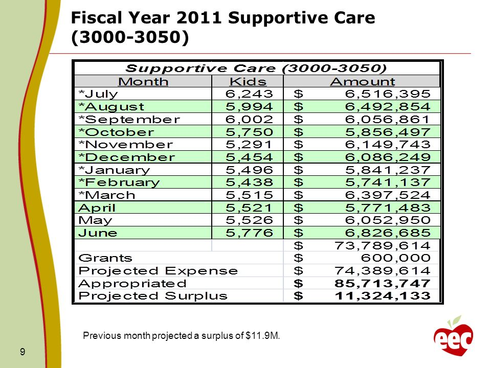 Fiscal Year 2011 Supportive Caseload Projected Cost 10 FY11 Approp: $85.7M (Amount in Thousands) Blue = Actual amount billed