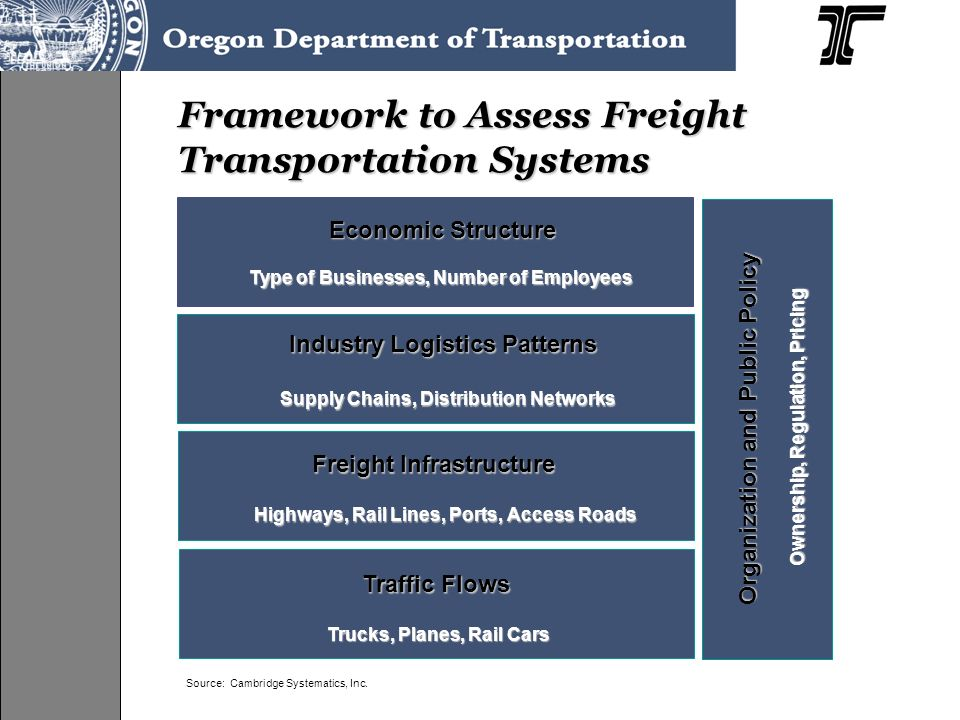 Framework to Assess Freight Transportation Systems Type of Businesses, Number of Households Economic Structure Industry Logistics Patterns Traffic Flows Freight Infrastructure Organization and Public Policy Supply Chains, Distribution Networks Highways, Rail Lines, Ports, Access Roads Trucks, Planes, Rail Cars Ownership, Regulation, Pricing Type of Businesses, Number of Employees Source: Cambridge Systematics, Inc.