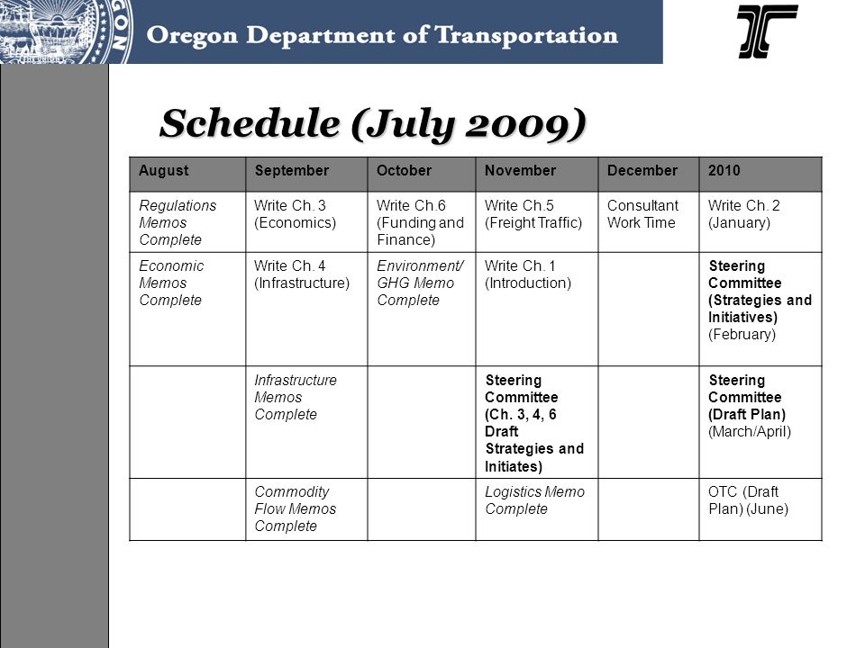 Coordinating With Modes (Fall 2009 Winter 2010, ongoing) Oregon Transportation Plan Oregon Highway Plan Oregon Aviation Plan Oregon Rail Plan 2009 Rail Study Statewide Ports Strategic Plan ODOT Rail Division OECDD Ports ODOT Motor Carrier Division ODA
