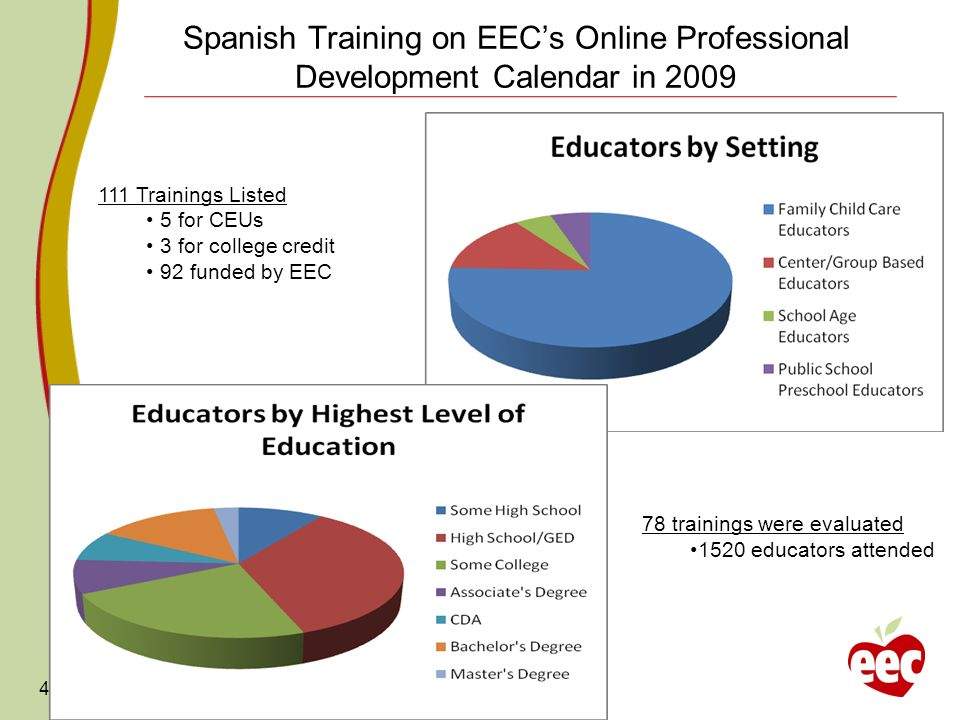Spanish Training on EECs Online Professional Development Calendar in 2009 4 111 Trainings Listed 5 for CEUs 3 for college credit 92 funded by EEC 78 trainings were evaluated 1520 educators attended