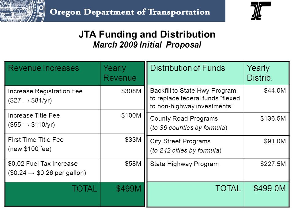 JTA Funding and Distribution March 2009 Initial Proposal Revenue IncreasesYearly Revenue Increase Registration Fee ($27 $81/yr) $308M Increase Title Fee ($55 $110/yr) $100M First Time Title Fee (new $100 fee) $33M $0.02 Fuel Tax Increase ($0.24 $0.26 per gallon) $58M TOTAL$499M Distribution of FundsYearly Distrib.