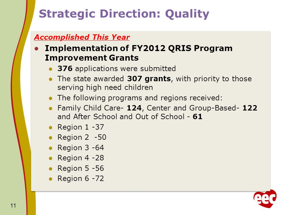 Strategic Direction: Quality Accomplished This Year Implementation of FY2012 QRIS Program Improvement Grants 376 applications were submitted The state awarded 307 grants, with priority to those serving high need children The following programs and regions received: Family Child Care- 124, Center and Group-Based- 122 and After School and Out of School - 61 Region 1 -37 Region 2 -50 Region 3 -64 Region 4 -28 Region 5 -56 Region 6 -72 Accomplished This Year Implementation of FY2012 QRIS Program Improvement Grants 376 applications were submitted The state awarded 307 grants, with priority to those serving high need children The following programs and regions received: Family Child Care- 124, Center and Group-Based- 122 and After School and Out of School - 61 Region 1 -37 Region 2 -50 Region 3 -64 Region 4 -28 Region 5 -56 Region 6 -72 11