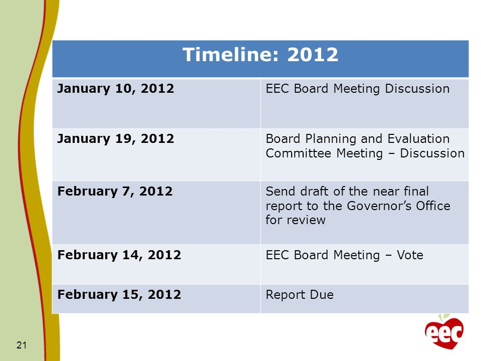 21 Timeline: 2012 January 10, 2012EEC Board Meeting Discussion January 19, 2012Board Planning and Evaluation Committee Meeting – Discussion February 7, 2012Send draft of the near final report to the Governors Office for review February 14, 2012EEC Board Meeting – Vote February 15, 2012Report Due