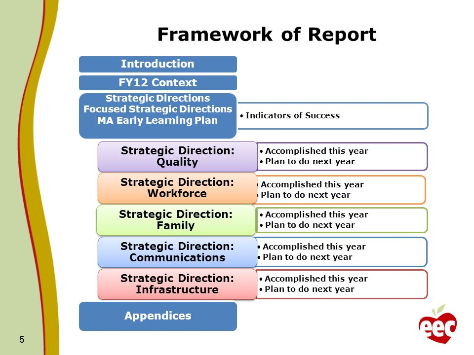 Framework of Report Introduction FY12 Context Indicators of Success Strategic Directions Focused Strategic Directions MA Early Learning Plan Accomplished this year Plan to do next year Strategic Direction: Quality Accomplished this year Plan to do next year Strategic Direction: Workforce Accomplished this year Plan to do next year Strategic Direction: Family Accomplished this year Plan to do next year Strategic Direction: Communications Accomplished this year Plan to do next year Strategic Direction: Infrastructure Appendices 5