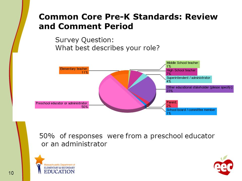 Common Core Pre-K Standards: Review and Comment Period 10 Survey Question: What best describes your role? 50% of responses were from a preschool educa