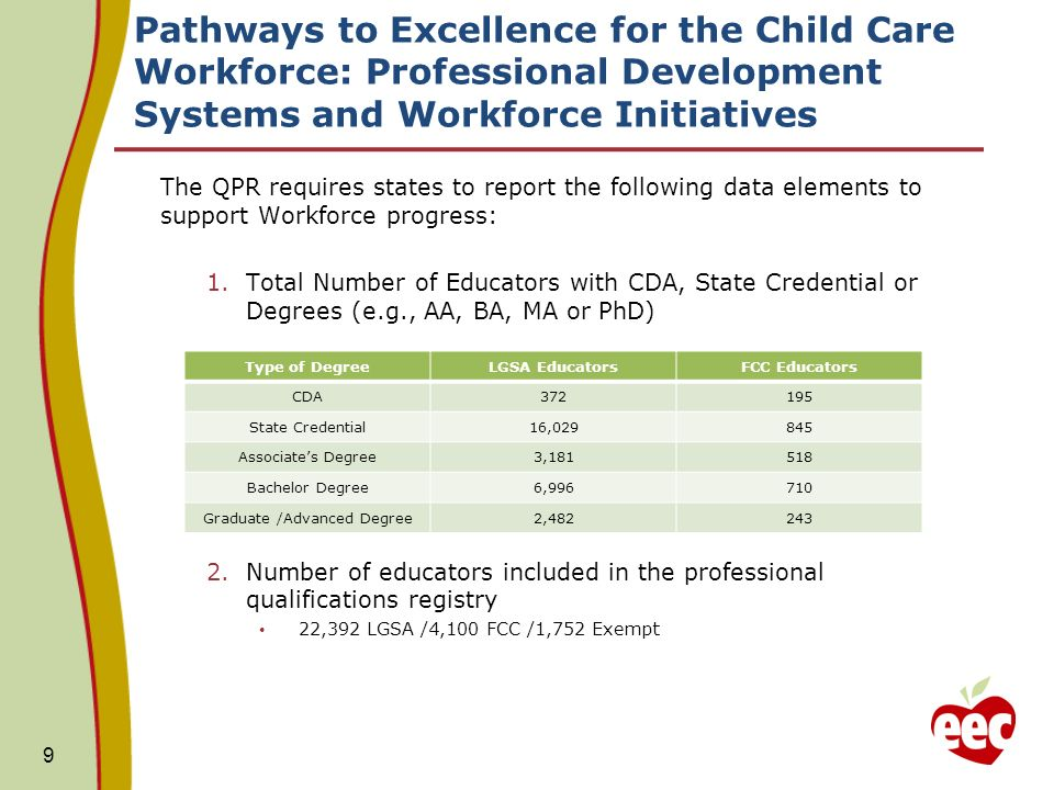 Pathways to Excellence for the Child Care Workforce: Professional Development Systems and Workforce Initiatives The QPR requires states to report the following data elements to support Workforce progress: 1.Total Number of Educators with CDA, State Credential or Degrees (e.g., AA, BA, MA or PhD) 2.Number of educators included in the professional qualifications registry 22,392 LGSA /4,100 FCC /1,752 Exempt 9 Type of DegreeLGSA EducatorsFCC Educators CDA372195 State Credential16,029845 Associates Degree3,181518 Bachelor Degree6,996710 Graduate /Advanced Degree2,482243