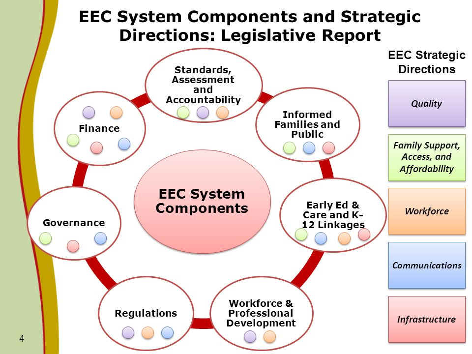 4 EEC System Components Standards, Assessment and Accountability Informed Families and Public Early Ed & Care and K- 12 Linkages Workforce & Professional Development RegulationsGovernanceFinance EEC Strategic Directions Quality Family Support, Access, and Affordability Workforce Communications Infrastructure EEC System Components and Strategic Directions: Legislative Report