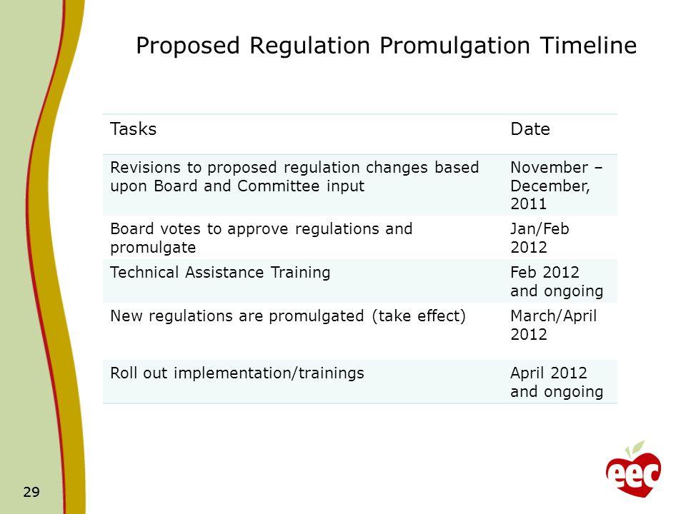 29 Proposed Regulation Promulgation Timeline TasksDate Revisions to proposed regulation changes based upon Board and Committee input November – Decemb