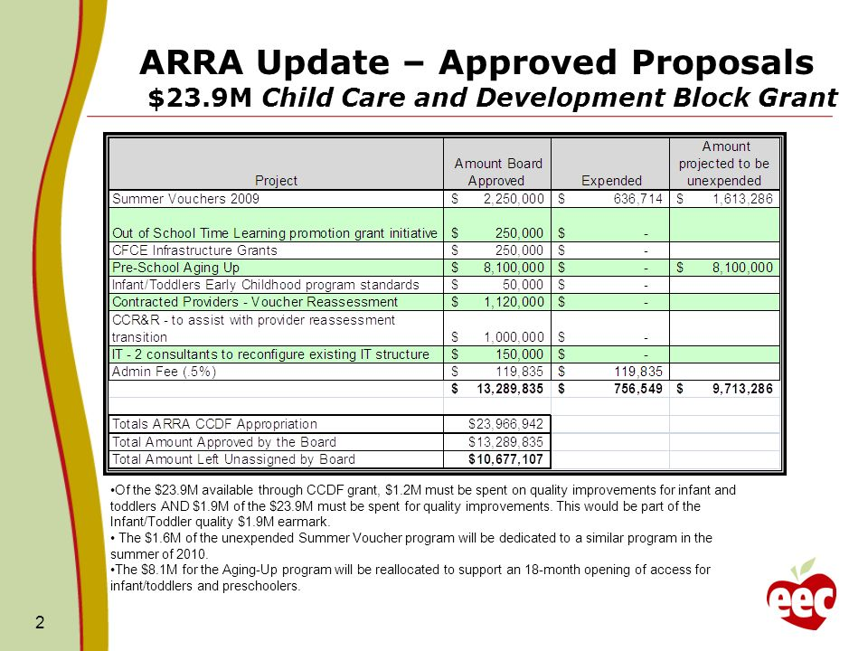ARRA Update – Approved Proposals $23.9M Child Care and Development Block Grant 2 Of the $23.9M available through CCDF grant, $1.2M must be spent on quality improvements for infant and toddlers AND $1.9M of the $23.9M must be spent for quality improvements.