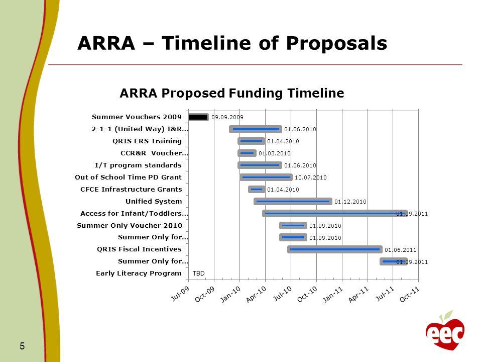 ARRA – Timeline of Proposals 5