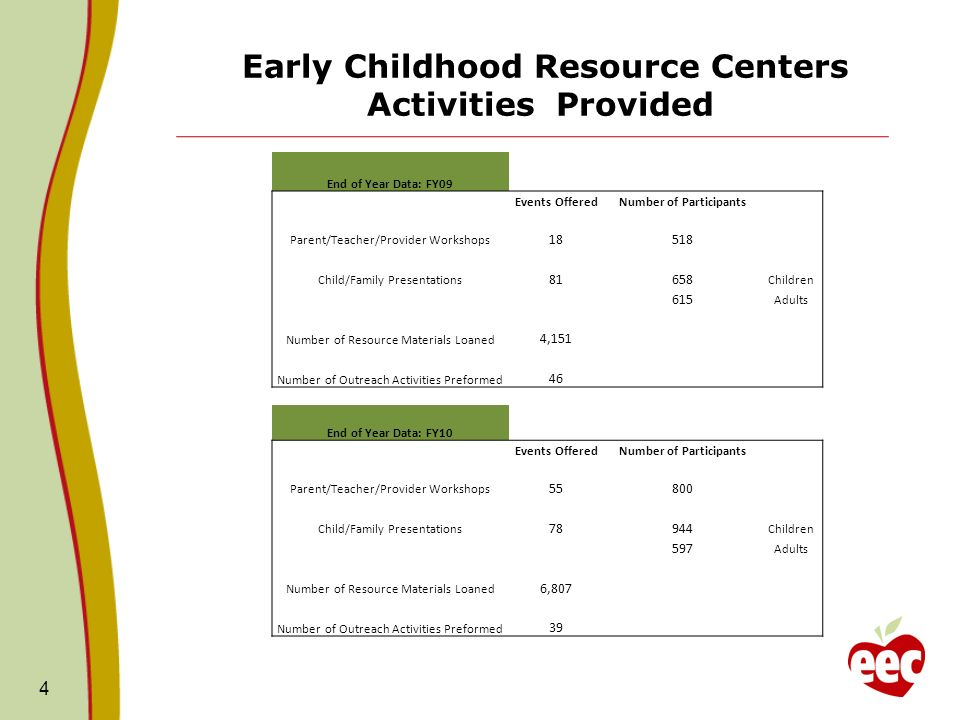 Early Childhood Resource Centers Activities Provided 4 End of Year Data: FY09 Events OfferedNumber of Participants Parent/Teacher/Provider Workshops 18518 Child/Family Presentations 81658 Children 615 Adults Number of Resource Materials Loaned 4,151 Number of Outreach Activities Preformed 46 End of Year Data: FY10 Events OfferedNumber of Participants Parent/Teacher/Provider Workshops 55800 Child/Family Presentations 78944 Children 597 Adults Number of Resource Materials Loaned 6,807 Number of Outreach Activities Preformed 39