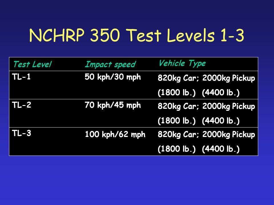 NCHRP 350 Test Levels 1-3 Test LevelImpact speed Vehicle Type TL-150 kph/30 mph 820kg Car; 2000kg Pickup (1800 lb.) (4400 lb.) TL-270 kph/45 mph 820kg