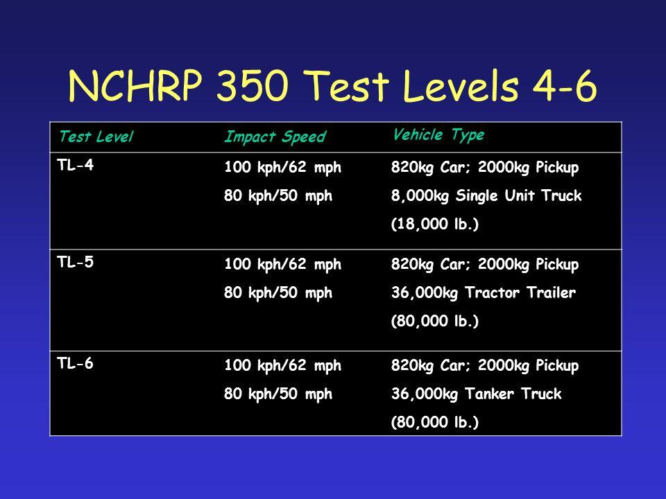 NCHRP 350 Test Levels 4-6 Test LevelImpact Speed Vehicle Type TL-4 100 kph/62 mph 80 kph/50 mph 820kg Car; 2000kg Pickup 8,000kg Single Unit Truck (18