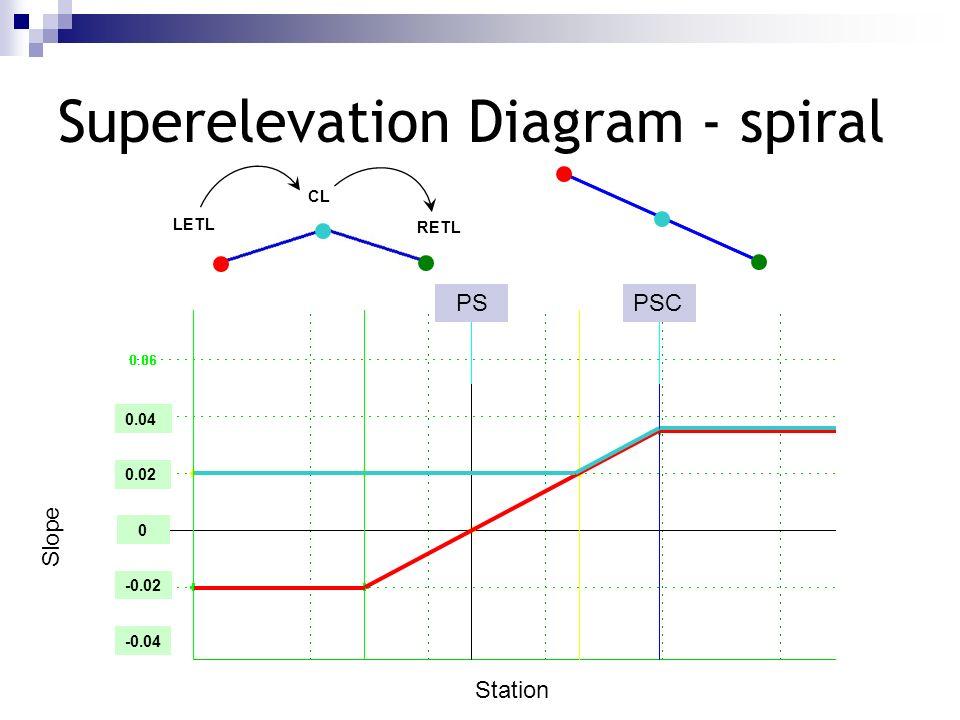 Slope Station 0 0.02 -0.02 0.04 -0.04 Superelevation Diagram - spiral LETL RETL CL PSCPS