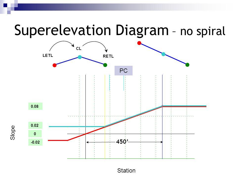 Slope Station 0 -0.02 0.08 Superelevation Diagram – no spiral LETL RETL CL PC 450 0.02