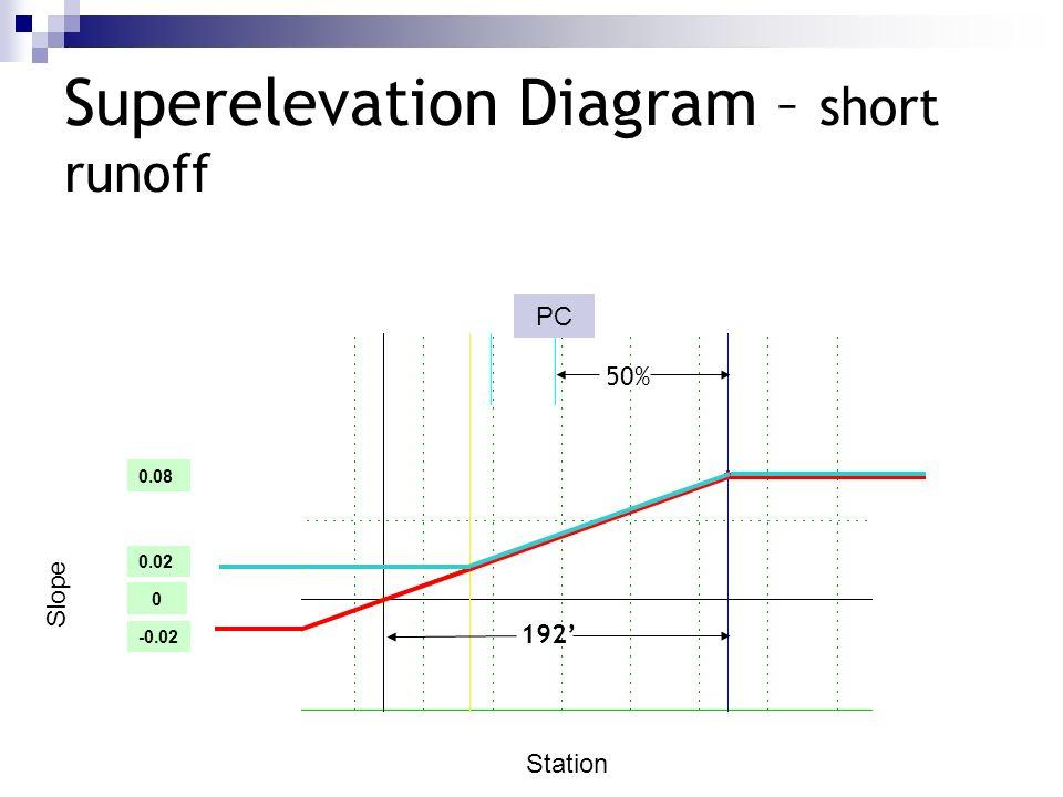 Slope Station 0 -0.02 0.08 Superelevation Diagram – short runoff PC 192 0.02 50%