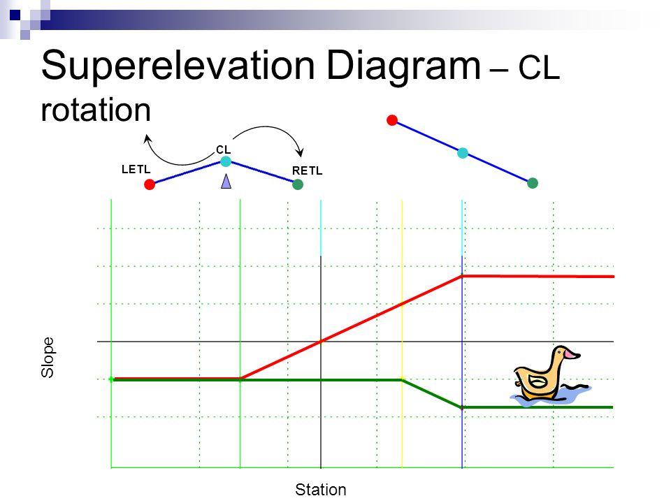 Slope Station LETL RETL CL Superelevation Diagram – CL rotation