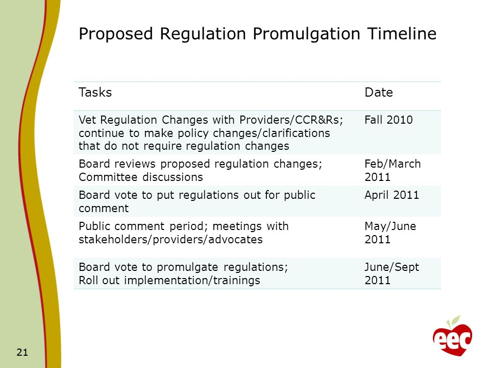 21 Proposed Regulation Promulgation Timeline TasksDate Vet Regulation Changes with Providers/CCR&Rs; continue to make policy changes/clarifications that do not require regulation changes Fall 2010 Board reviews proposed regulation changes; Committee discussions Feb/March 2011 Board vote to put regulations out for public comment April 2011 Public comment period; meetings with stakeholders/providers/advocates May/June 2011 Board vote to promulgate regulations; Roll out implementation/trainings June/Sept 2011 21