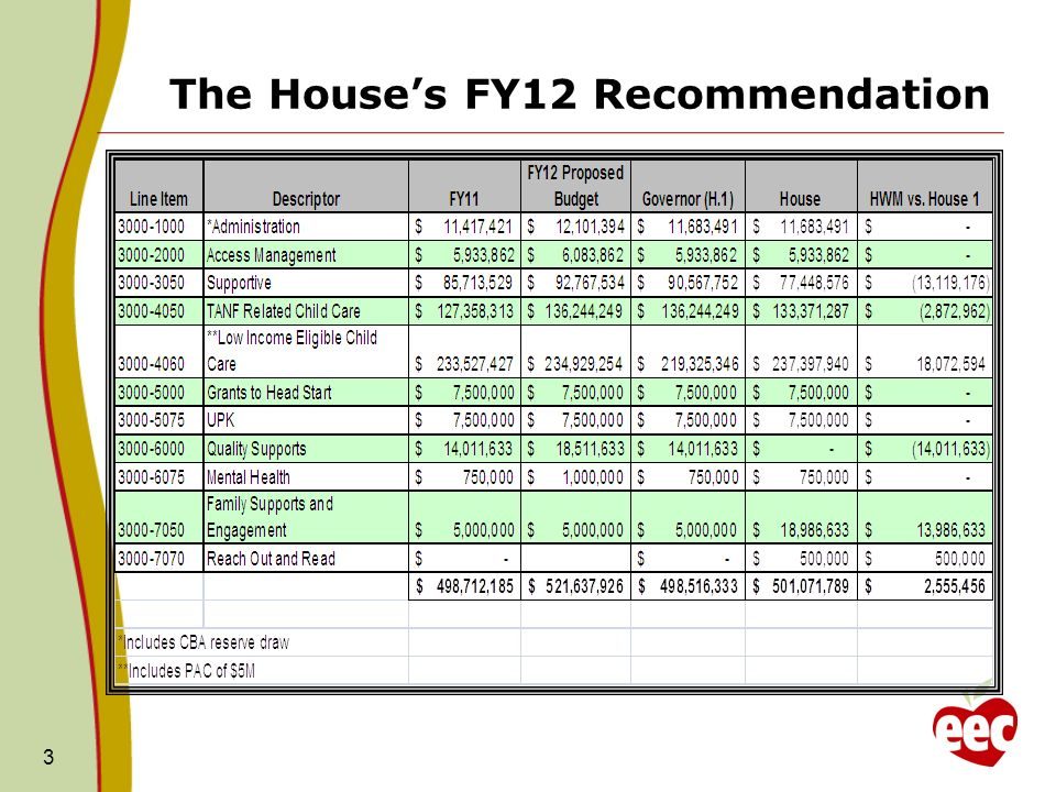 The Houses FY12 Recommendation 3