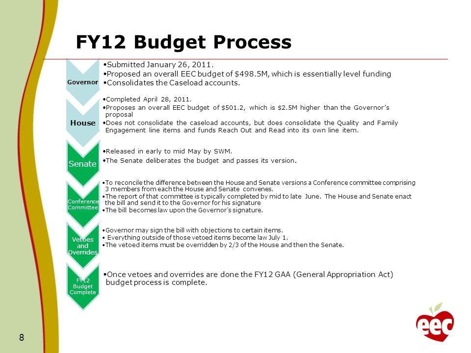 FY12 Budget Process Governor Submitted January 26, 2011.