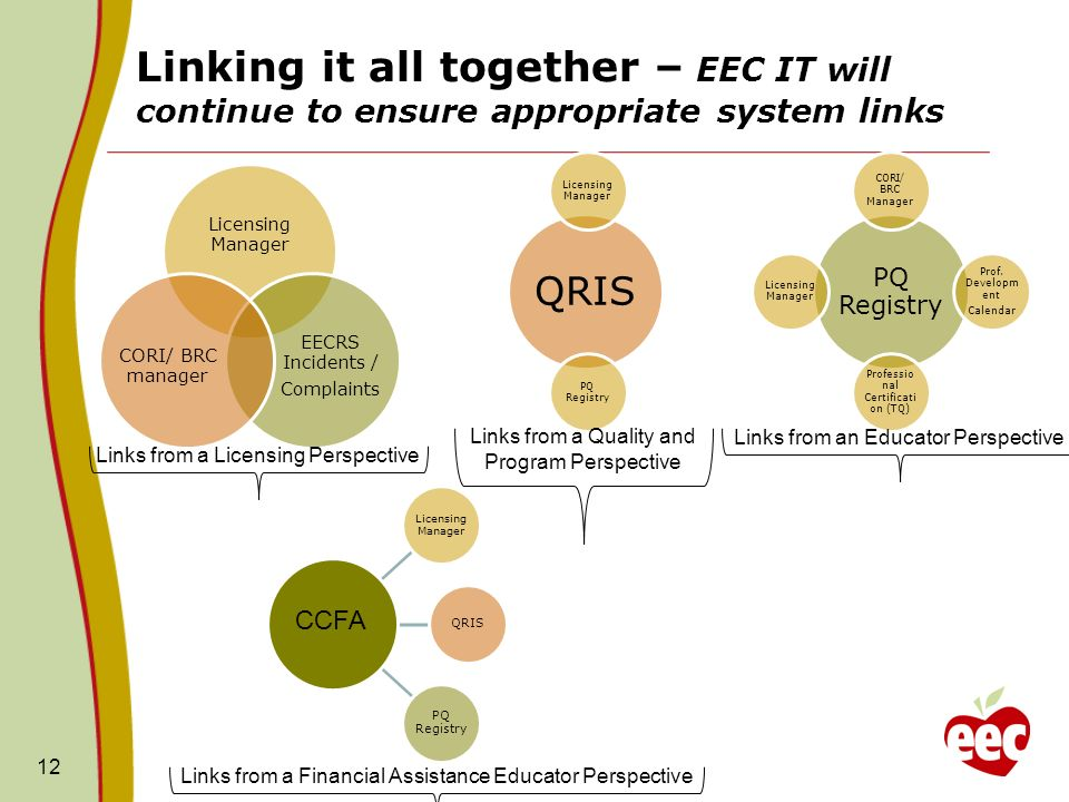Linking it all together – EEC IT will continue to ensure appropriate system links 12 PQ Registry CORI/ BRC Manager Prof. Developm ent Calendar Profess