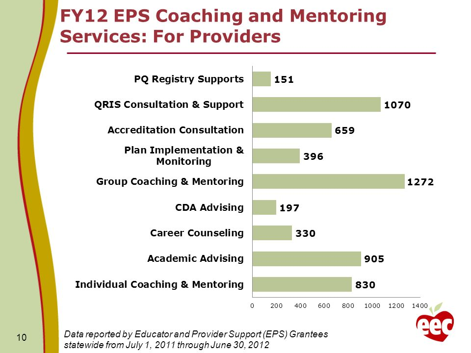 FY12 EPS Coaching and Mentoring Services: For Providers 10 Data reported by Educator and Provider Support (EPS) Grantees statewide from July 1, 2011 through June 30, 2012