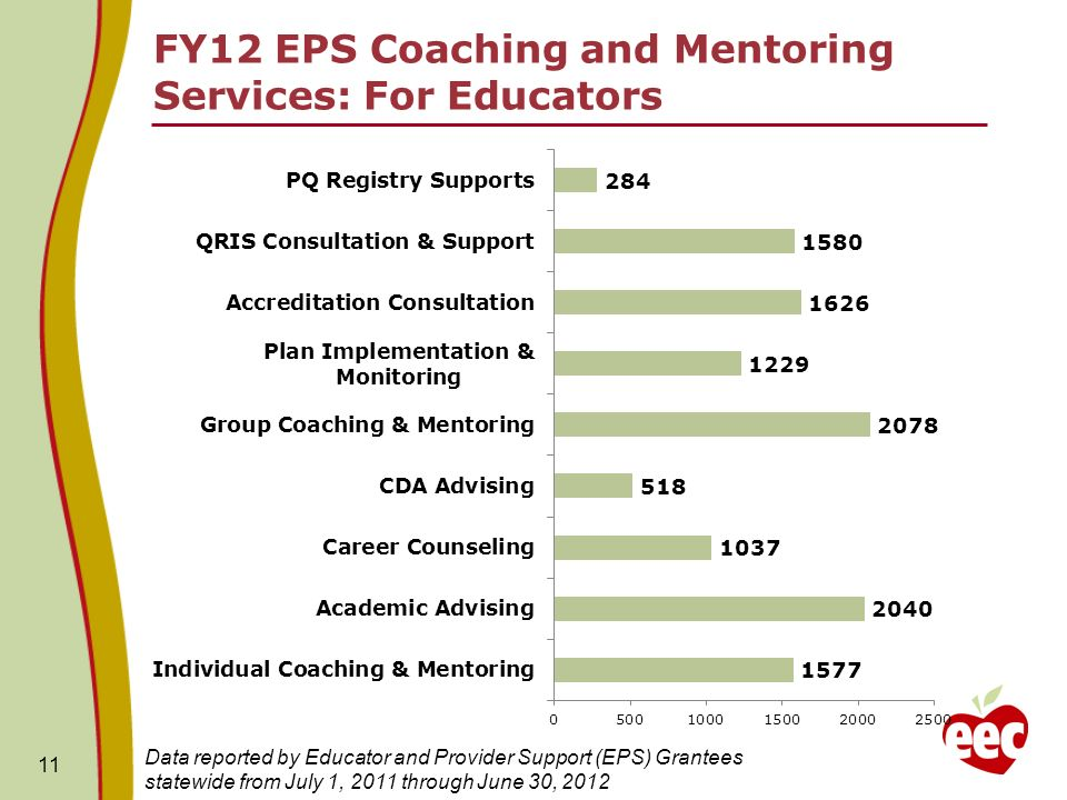 FY12 EPS Coaching and Mentoring Services: For Educators 11 Data reported by Educator and Provider Support (EPS) Grantees statewide from July 1, 2011 through June 30, 2012
