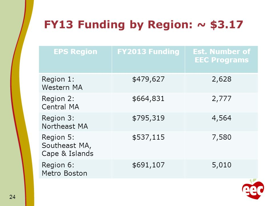 FY13 Funding by Region: ~ $3.17 EPS RegionFY2013 FundingEst.