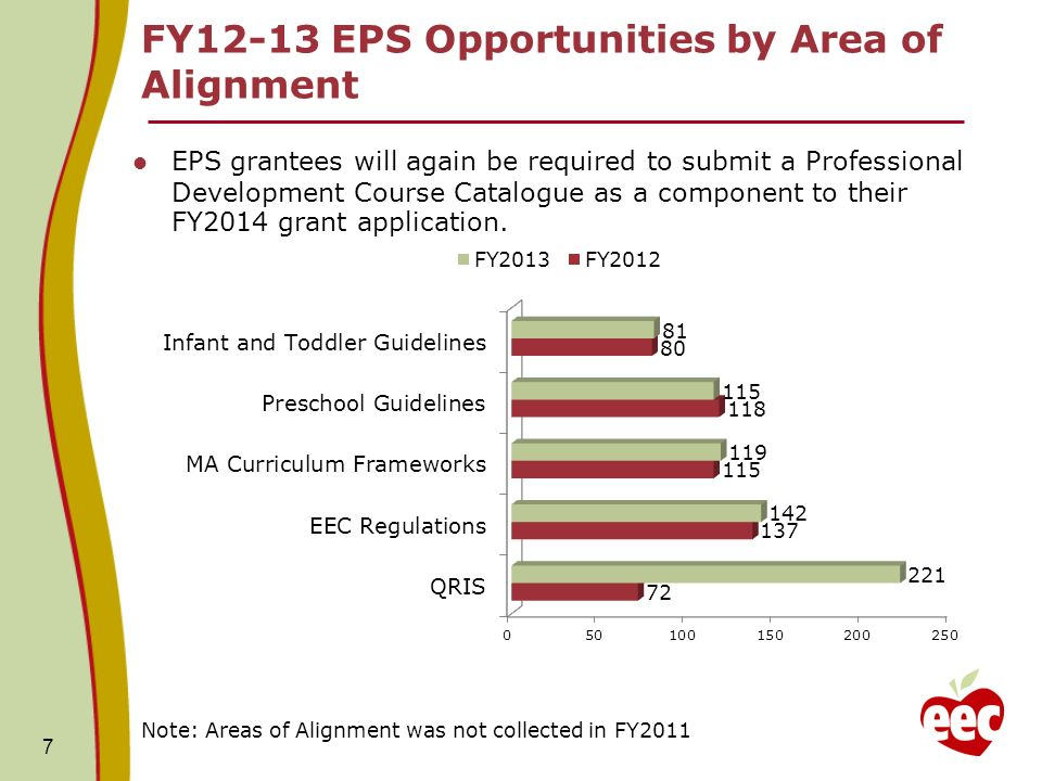 FY12-13 EPS Opportunities by Area of Alignment EPS grantees will again be required to submit a Professional Development Course Catalogue as a component to their FY2014 grant application.