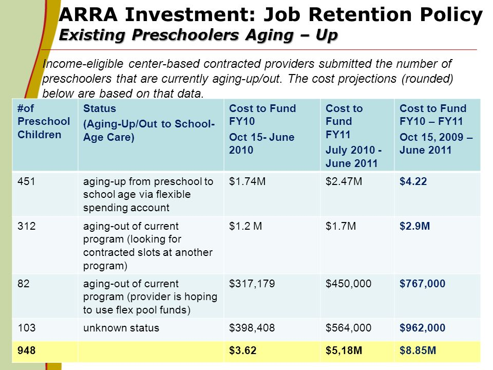 Existing Preschoolers Aging – Up ARRA Investment: Job Retention Policy Existing Preschoolers Aging – Up. 11 #of Preschool Children Status (Aging-Up/Ou