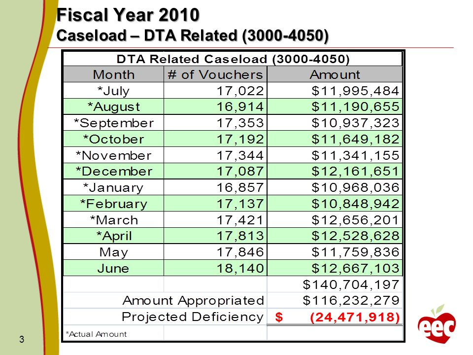 3 Fiscal Year 2010 Caseload – DTA Related ( )